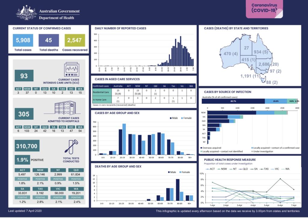 coronavirus-covid-19-at-a-glance-coronavirus-covid-19-at-a-glance-infographic-7.aprol.2020