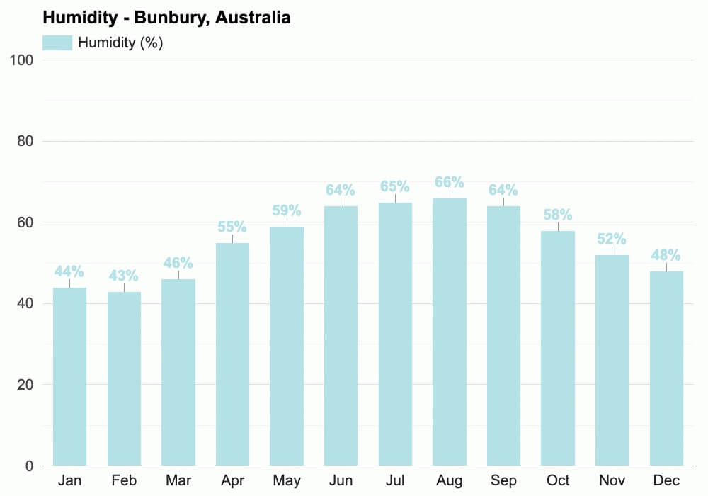 bunbury-wa-australia-humidity-annual