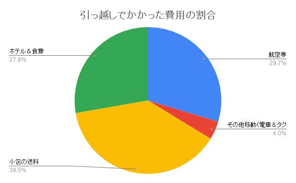 hikkoshi-moving-wariai